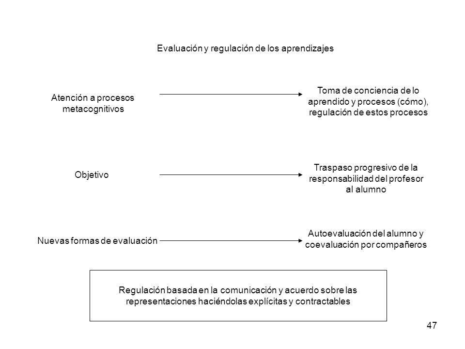 Evaluación y regulación de los aprendizajes