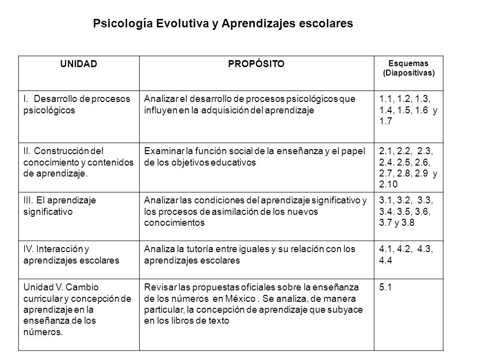 Psicología Evolutiva y Aprendizajes escolares
