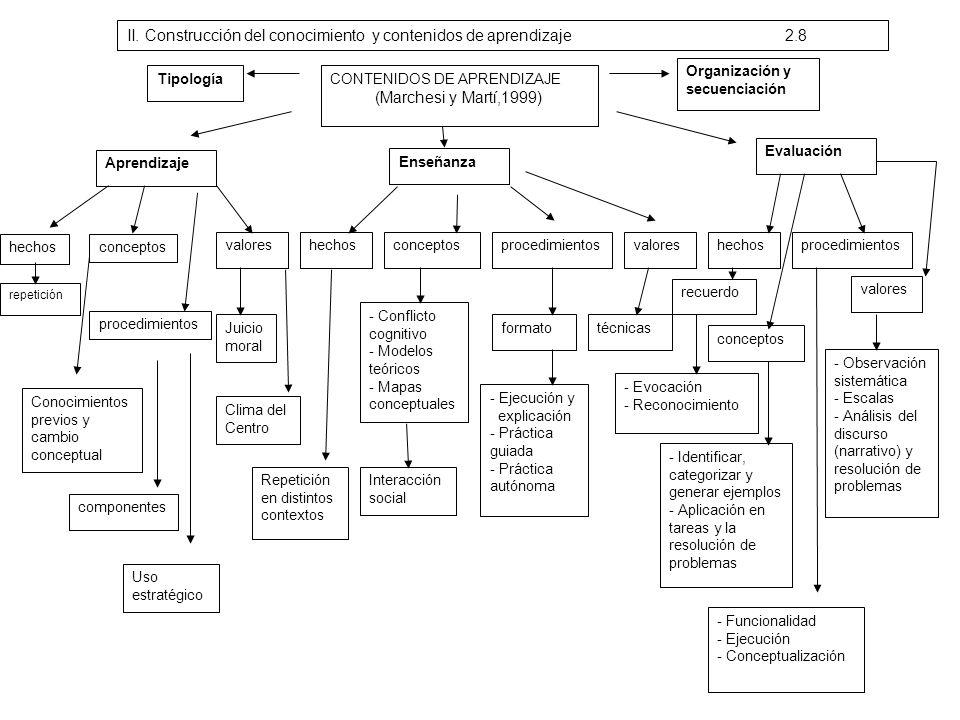 II. Construcción del conocimiento y contenidos de aprendizaje 2.8