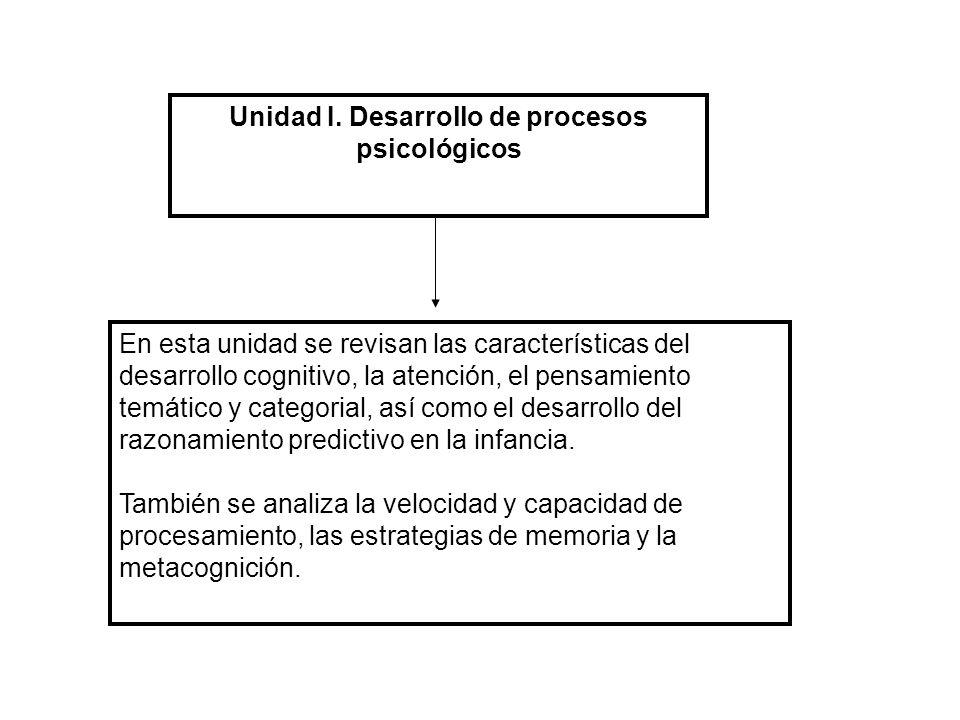 Unidad I. Desarrollo de procesos psicológicos