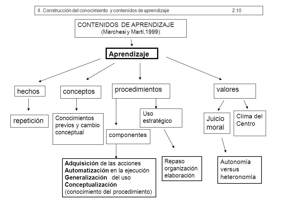 Aprendizaje procedimientos valores hechos conceptos repetición