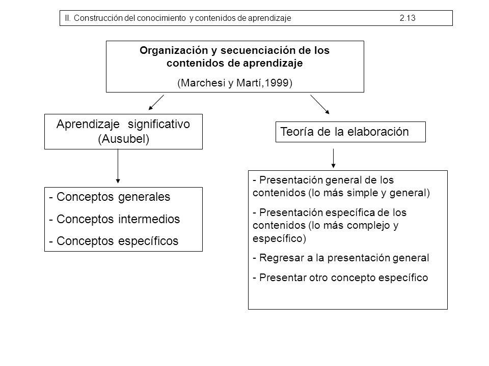Aprendizaje significativo (Ausubel) Teoría de la elaboración