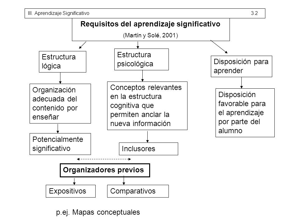 Requisitos del aprendizaje significativo