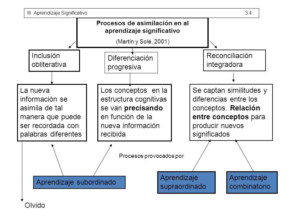 Procesos de asimilación en al aprendizaje significativo