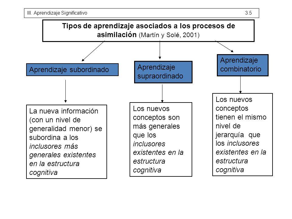 Aprendizaje combinatorio Aprendizaje supraordinado