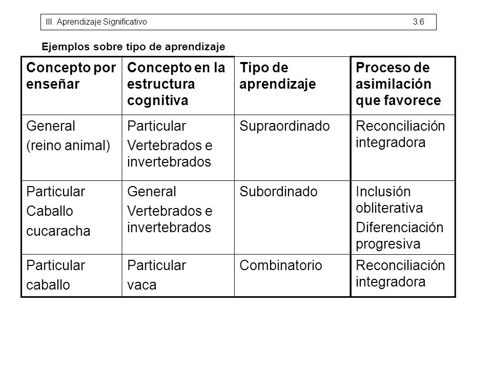 Concepto en la estructura cognitiva Tipo de aprendizaje