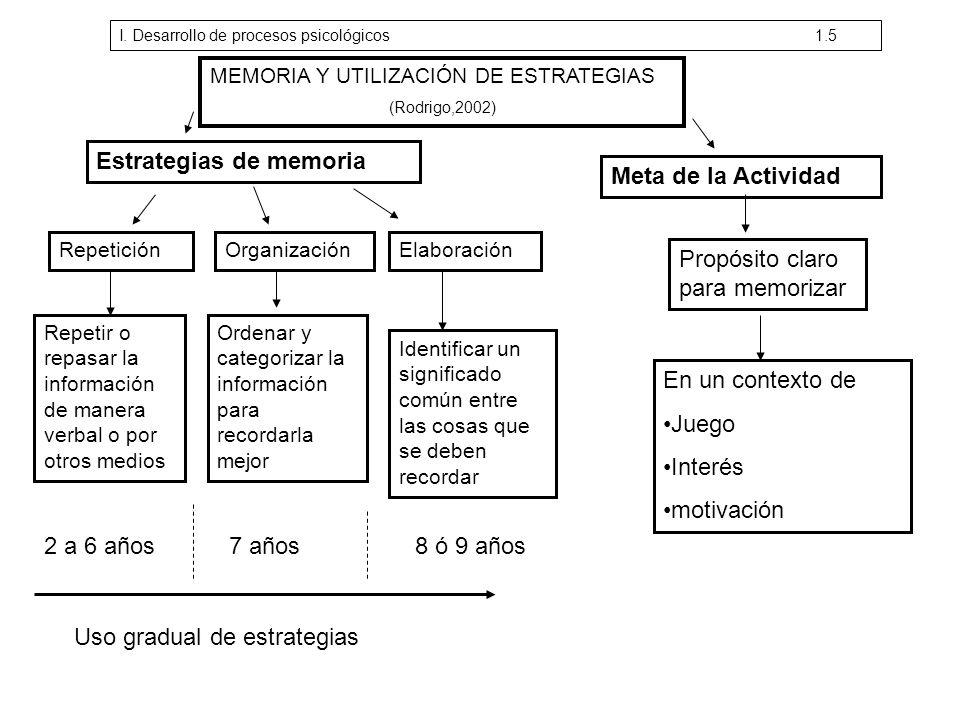Estrategias de memoria Meta de la Actividad