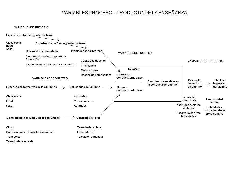 VARIABLES PROCESO – PRODUCTO DE LA ENSEÑANZA