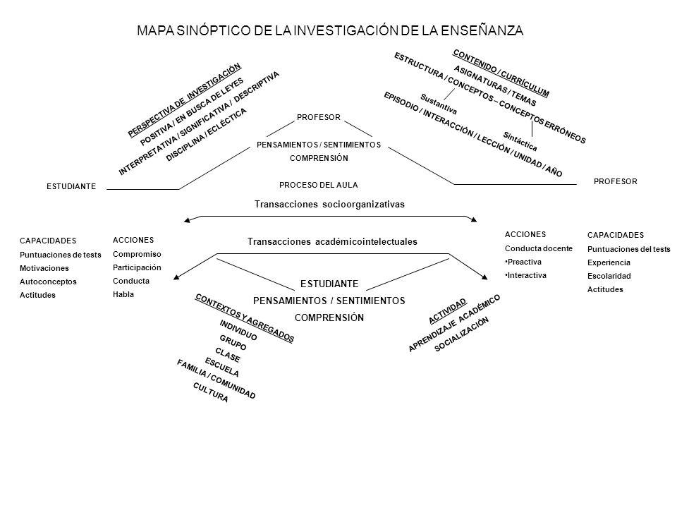 MAPA SINÓPTICO DE LA INVESTIGACIÓN DE LA ENSEÑANZA