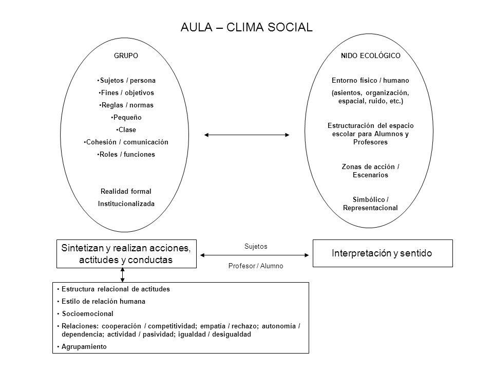 AULA – CLIMA SOCIALGRUPO. Sujetos / persona. Fines / objetivos. Reglas / normas. Pequeño. Clase. Cohesión / comunicación.