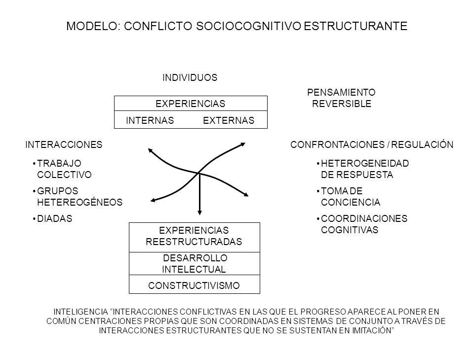 MODELO: CONFLICTO SOCIOCOGNITIVO ESTRUCTURANTE