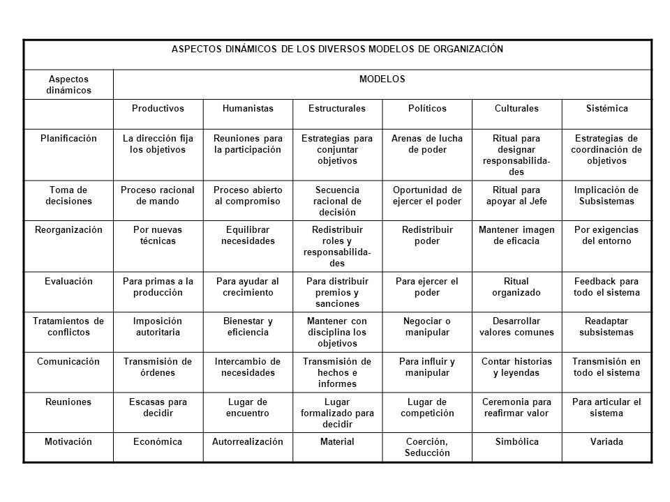 ASPECTOS DINÁMICOS DE LOS DIVERSOS MODELOS DE ORGANIZACIÓN