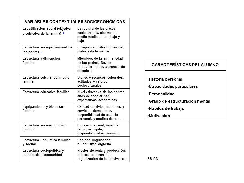 VARIABLES CONTEXTUALES SOCIOECONÓMICAS CARACTERÍSTICAS DEL ALUMNO