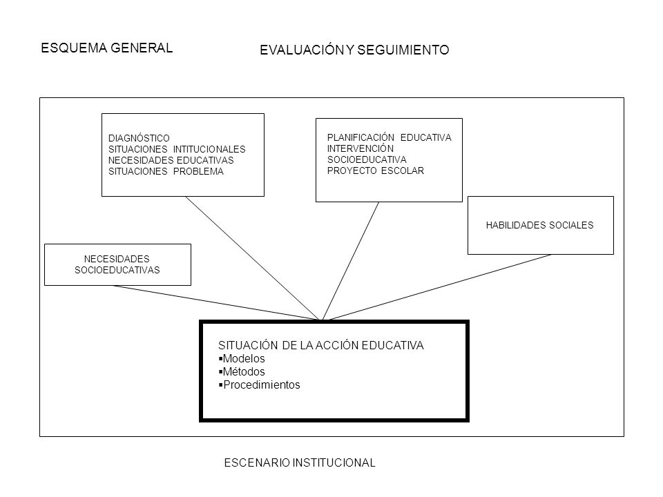 EVALUACIÓN Y SEGUIMIENTO ESQUEMA GENERAL