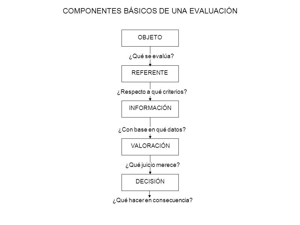COMPONENTES BÁSICOS DE UNA EVALUACIÓN
