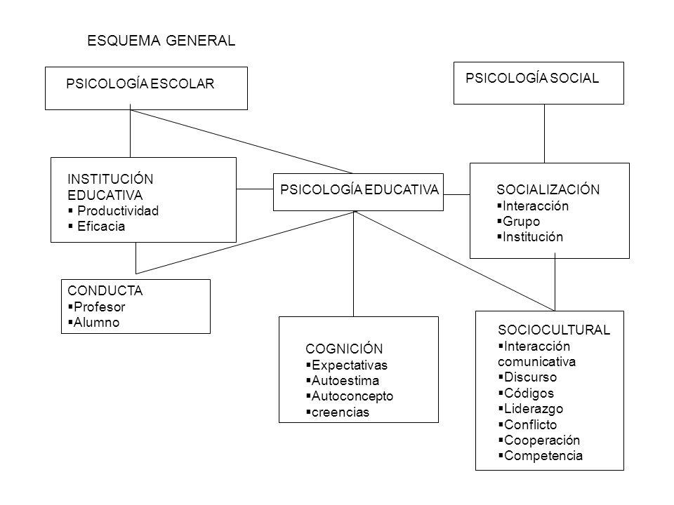 ESQUEMA GENERAL PSICOLOGÍA SOCIAL PSICOLOGÍA ESCOLAR