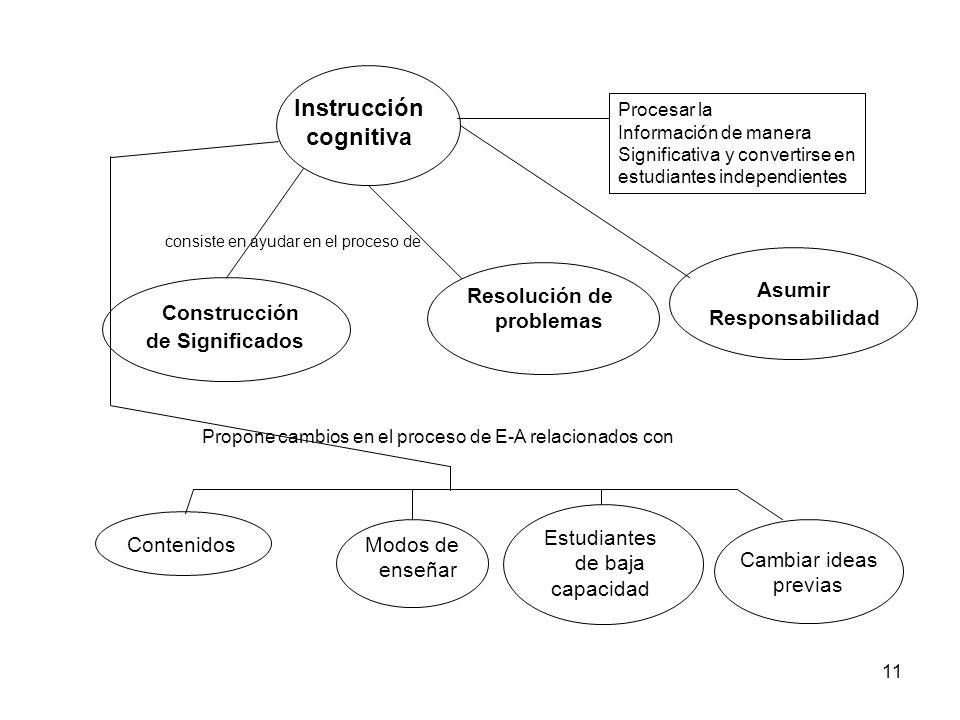 Asumir Construcción Instrucción cognitiva Responsabilidad
