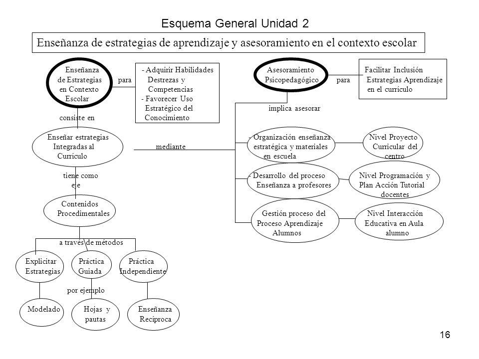 Esquema General Unidad 2