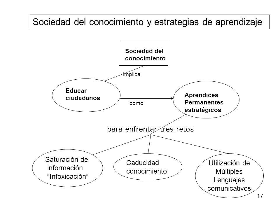 Sociedad del conocimiento y estrategias de aprendizaje