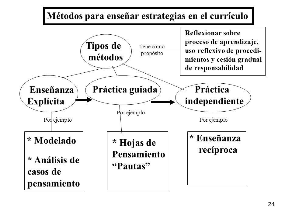 Métodos para enseñar estrategias en el currículo