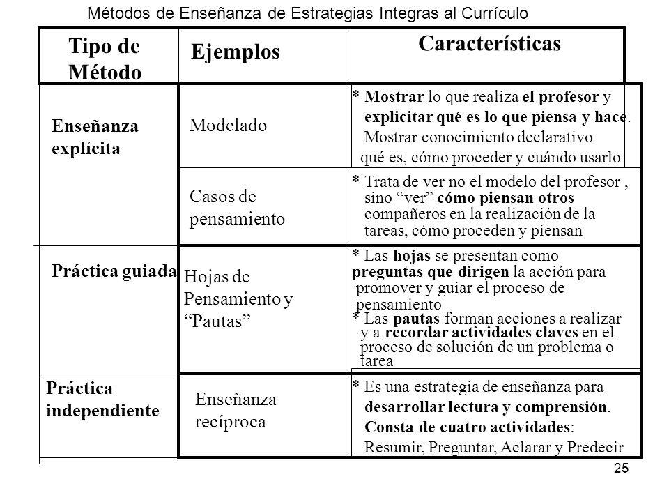 Características Tipo de Ejemplos Método Enseñanza explícita Modelado