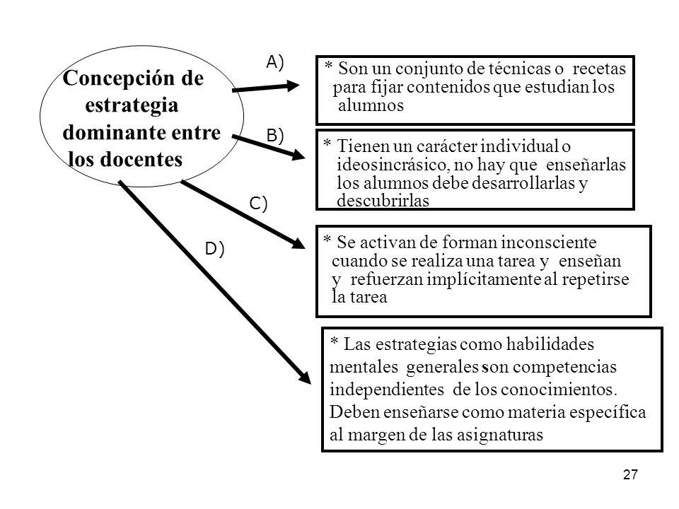Concepción de estrategia dominante entre los docentes