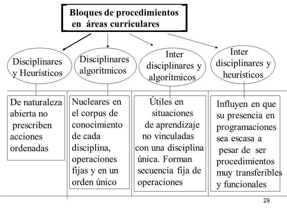 Bloques de procedimientos
