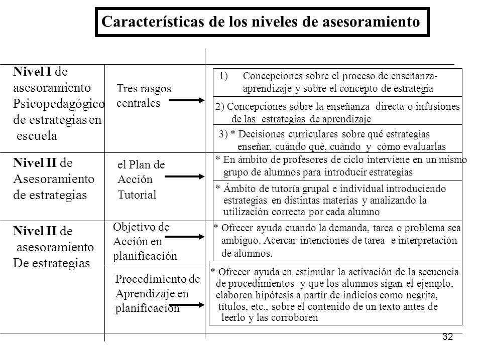 Características de los niveles de asesoramiento