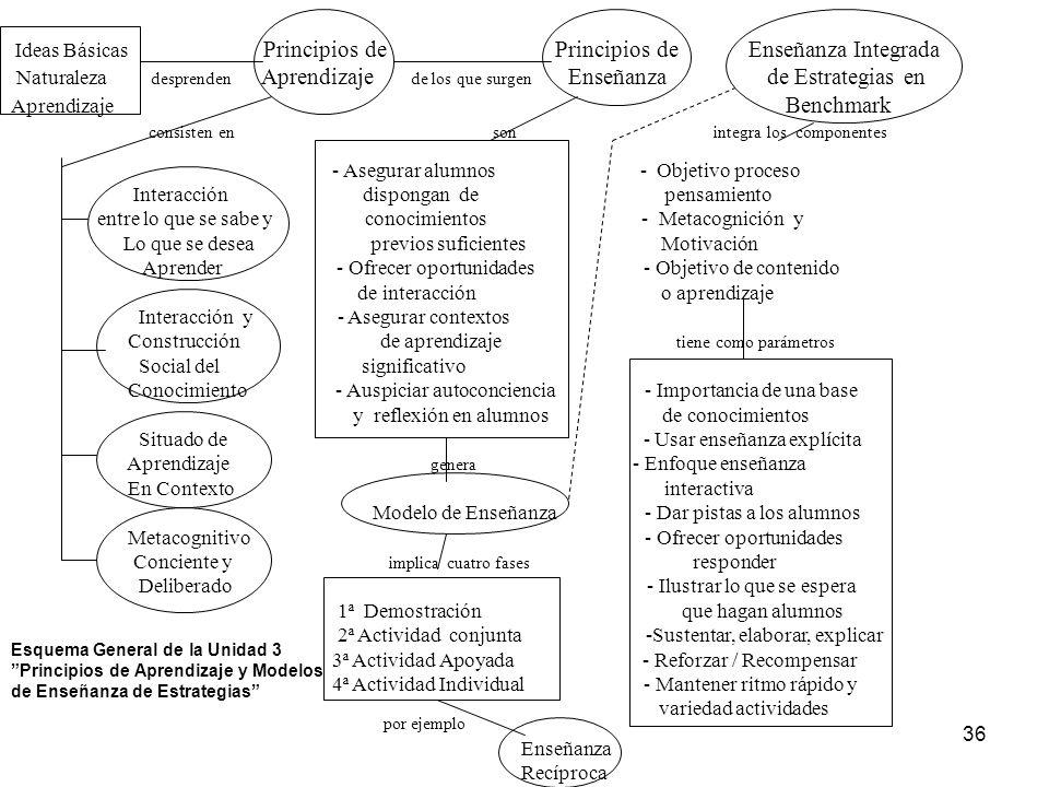 Aprendizaje Benchmark consisten en son integra los componentes