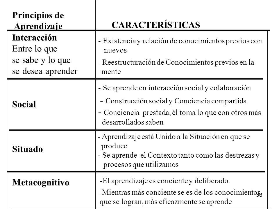 - Construcción social y Conciencia compartida