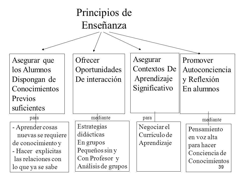 Principios de Enseñanza Asegurar que los Alumnos Dispongan de
