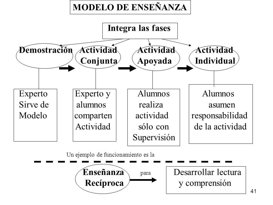 MODELO DE ENSEÑANZA Integra las fases. Demostración Actividad Actividad Actividad.