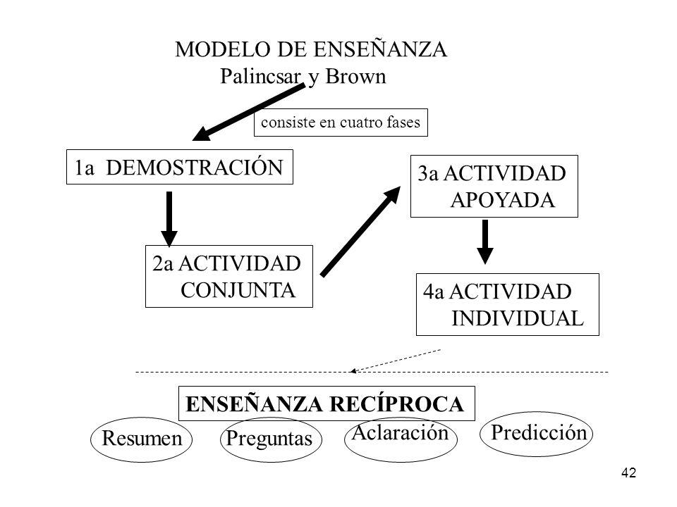 MODELO DE ENSEÑANZA Palincsar y Brown 1a DEMOSTRACIÓN 3a ACTIVIDAD