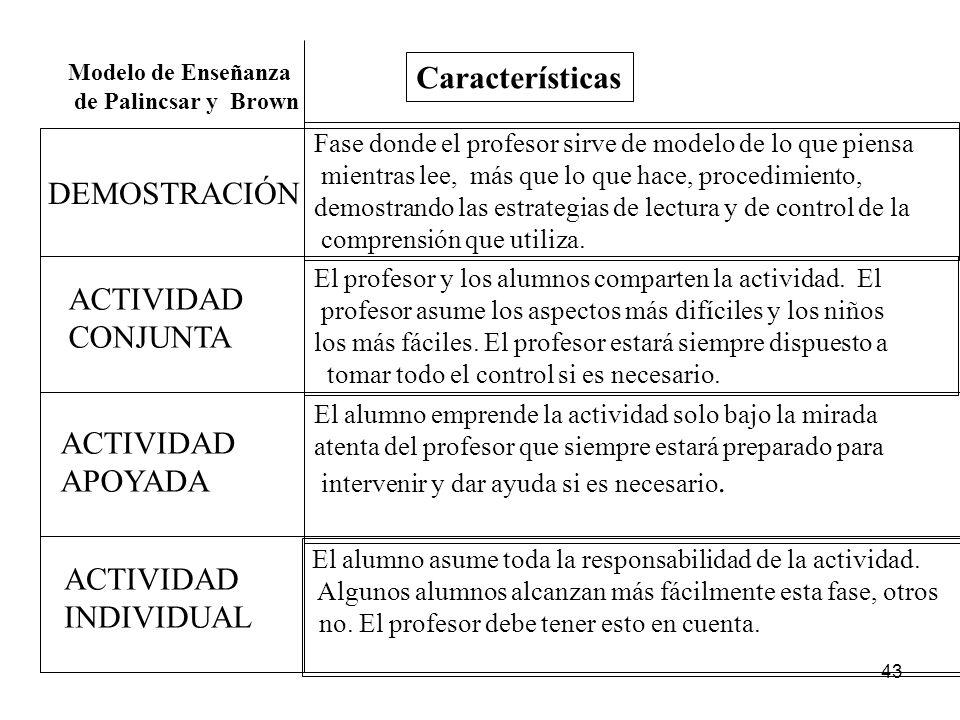 Características DEMOSTRACIÓN ACTIVIDAD CONJUNTA ACTIVIDAD APOYADA