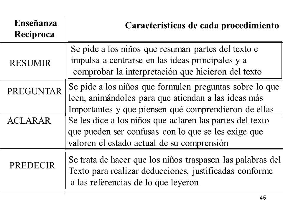 Enseñanza Recíproca. Características de cada procedimiento. Se pide a los niños que resuman partes del texto e.