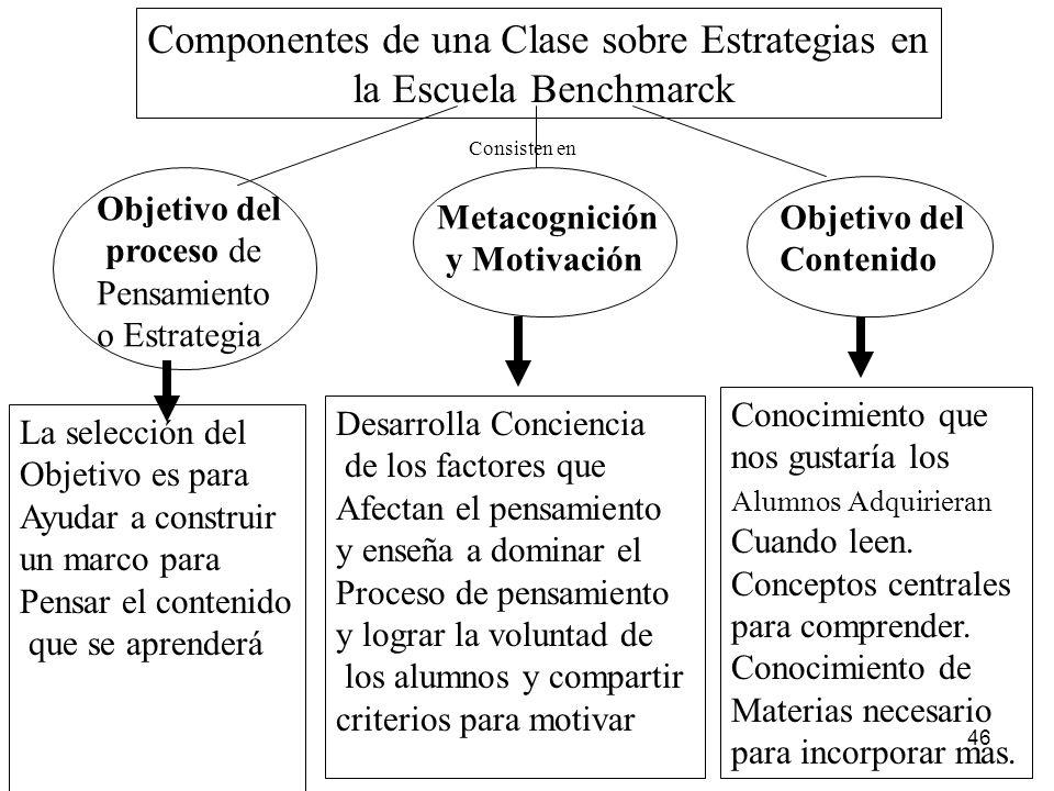 Componentes de una Clase sobre Estrategias en
