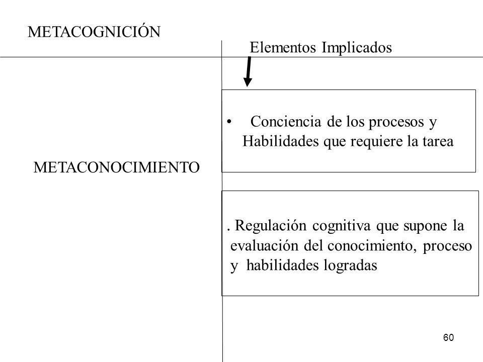 . Regulación cognitiva que supone la
