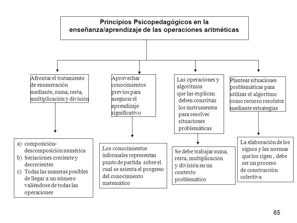 Principios Psicopedagógicos en la enseñanza/aprendizaje de las operaciones aritméticas