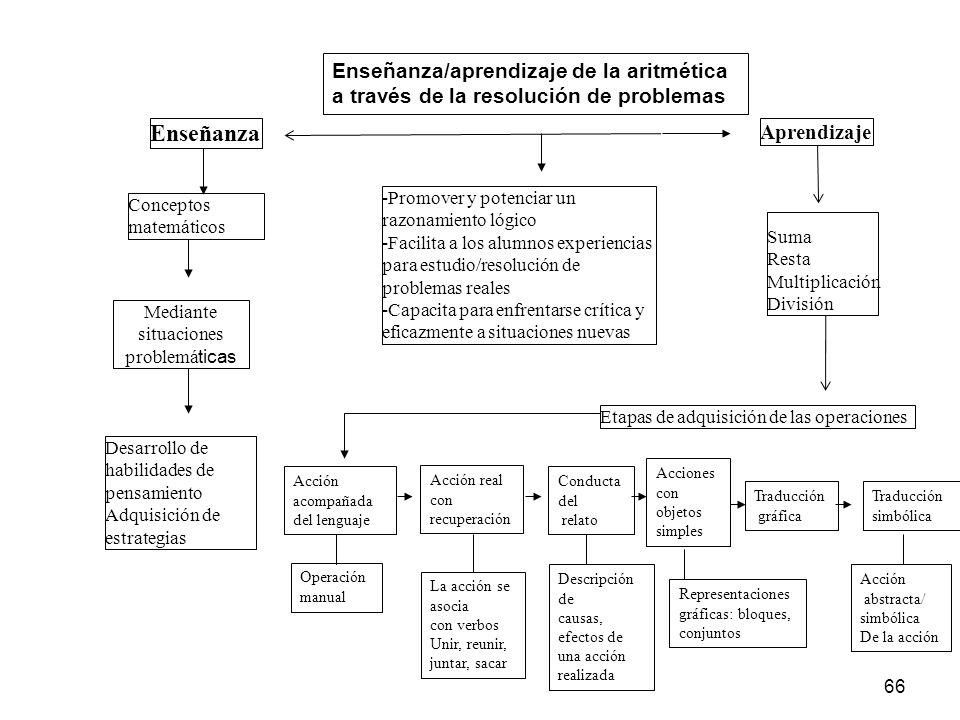 Enseñanza Enseñanza/aprendizaje de la aritmética