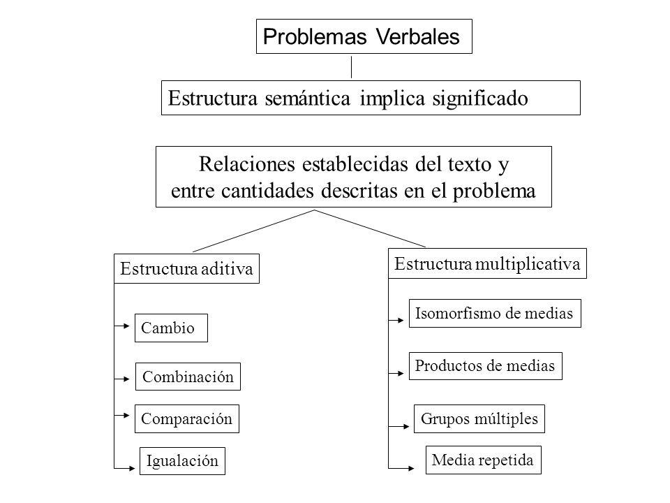 Estructura semántica implica significado