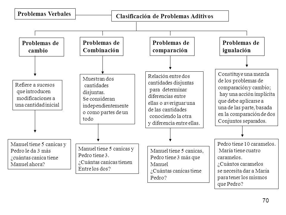 Clasificación de Problemas Aditivos