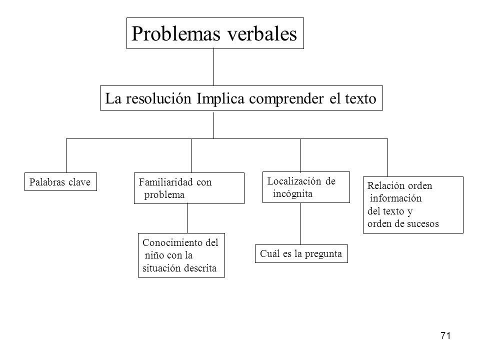 Problemas verbales La resolución Implica comprender el texto
