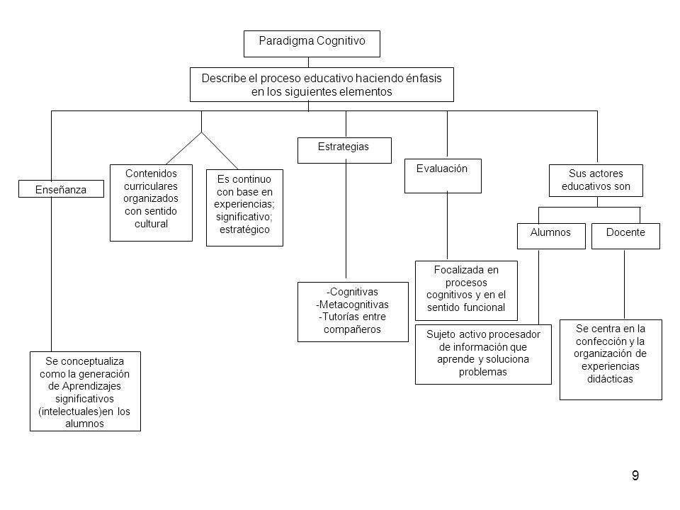 Paradigma Cognitivo Describe el proceso educativo haciendo énfasis en los siguientes elementos. Estrategias.