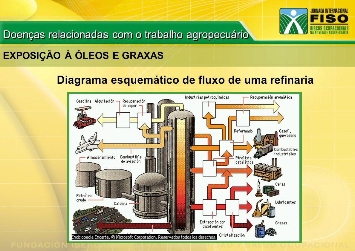Diagrama esquemático de fluxo de uma refinaria