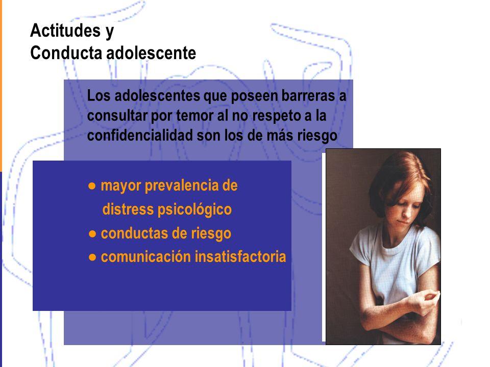 Actitudes y Conducta adolescente