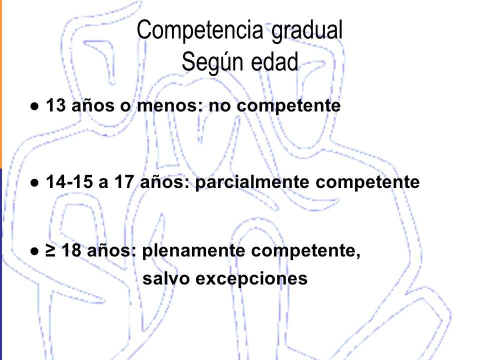 Competencia gradual Según edad