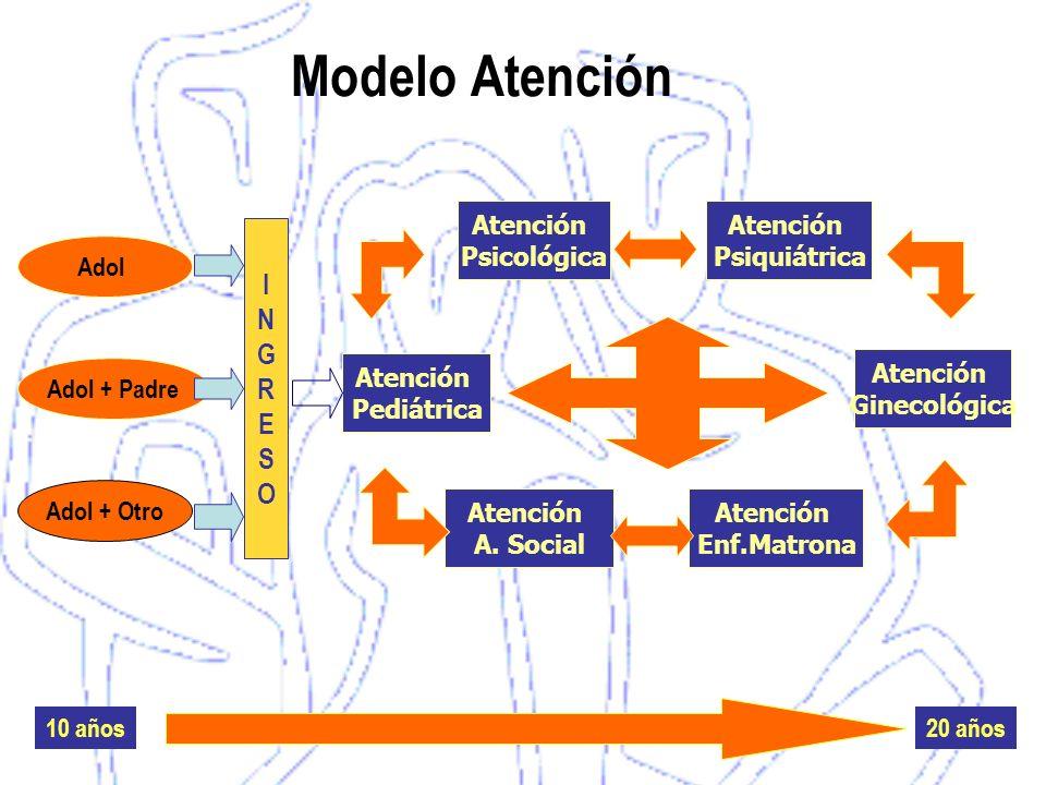 Modelo Atención I N G R E S O Atención Psicológica Atención