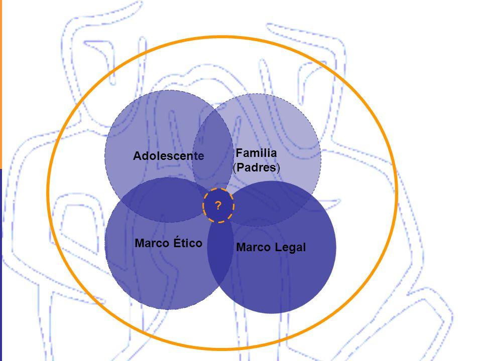 Adolescente Familia (Padres) Marco Ético Marco Legal