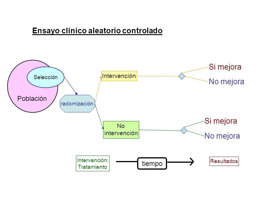 Ensayo clínico aleatorio controlado