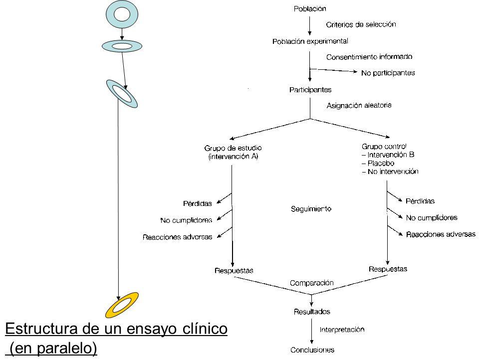 Estructura de un ensayo clínico